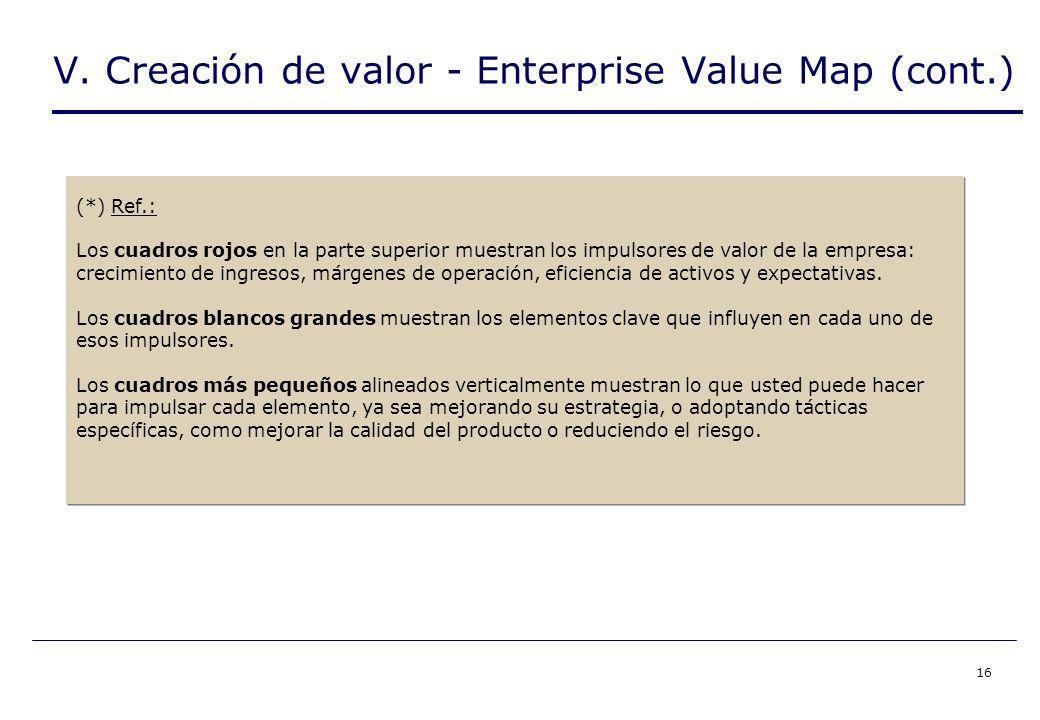 16 (*) Ref.: Los cuadros rojos en la parte superior muestran los impulsores de valor de la empresa: crecimiento de ingresos, márgenes de operación, eficiencia de activos y expectativas.