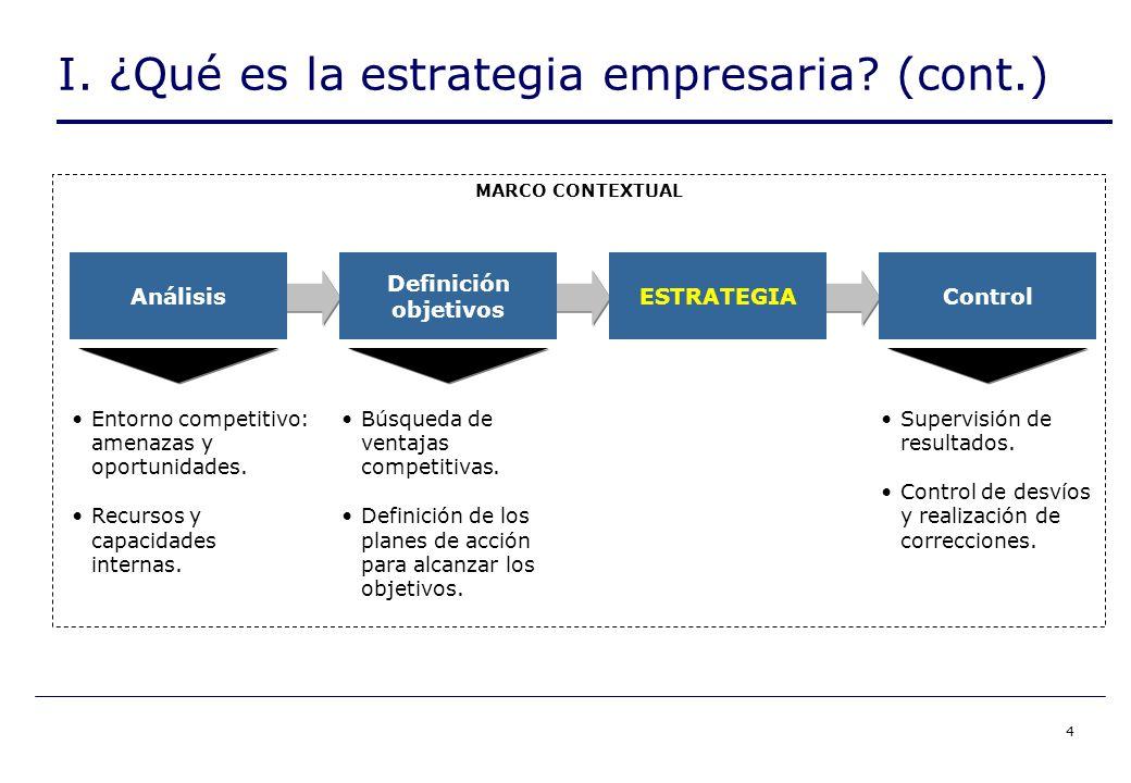 4 I. ¿Qué es la estrategia empresaria.