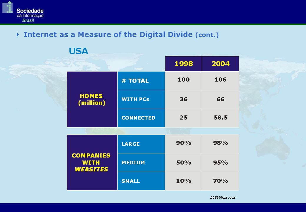  Internet as a Measure of the Digital Divide (cont.)