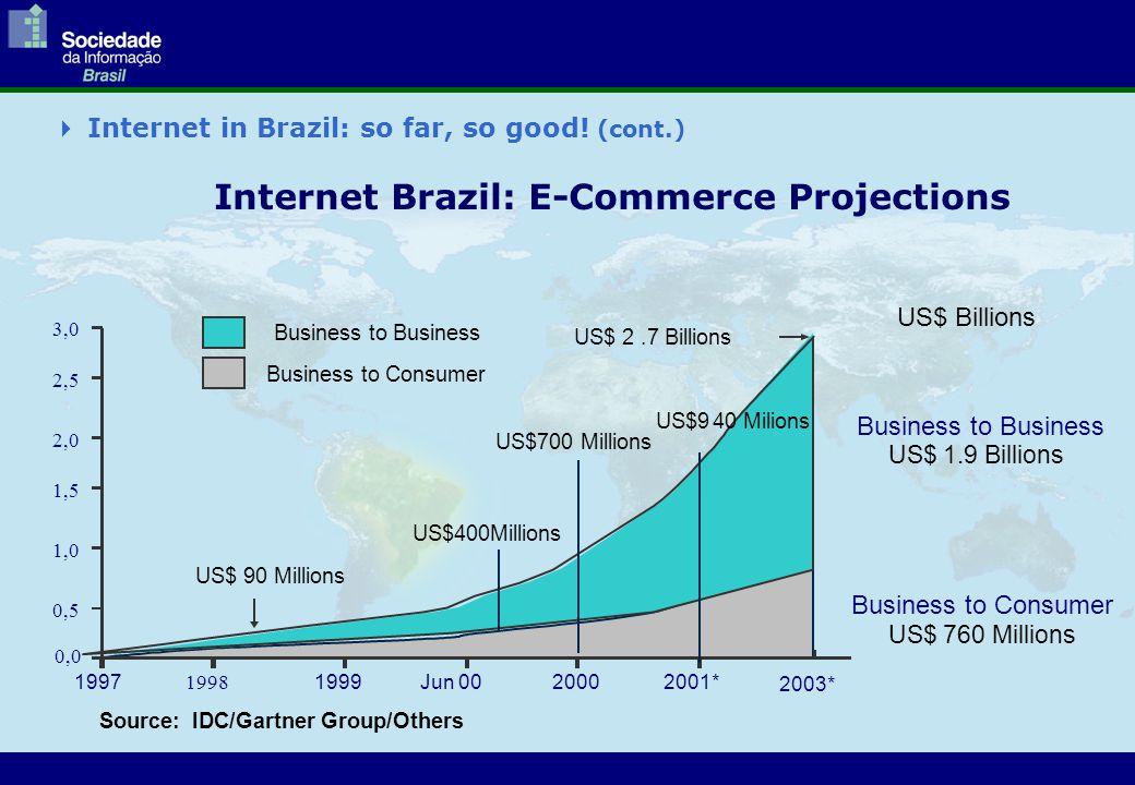  Internet in Brazil: so far, so good! (cont.) Internet Brazil: E-Commerce Projections