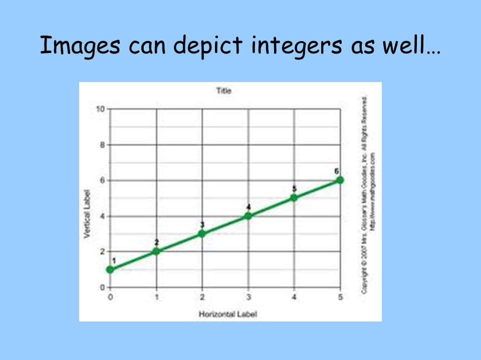 Images can depict integers as well…