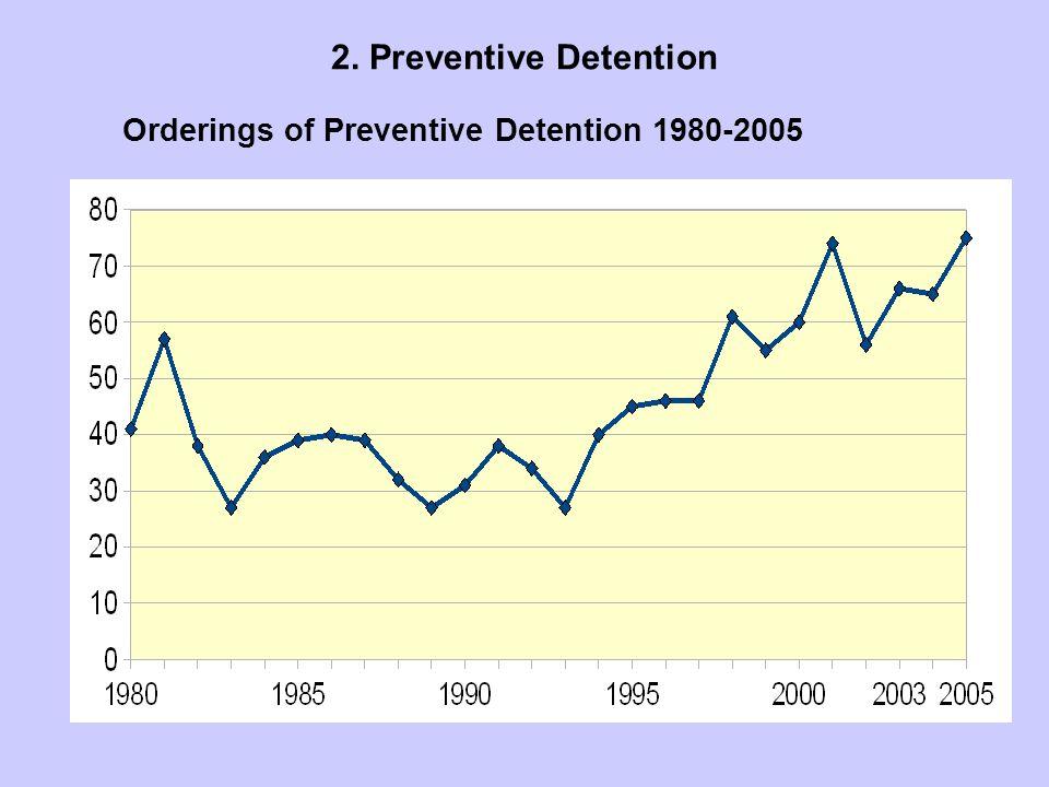 Orderings of Preventive Detention 1980-2005