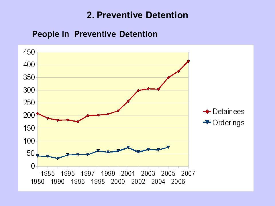 People in Preventive Detention 2. Preventive Detention