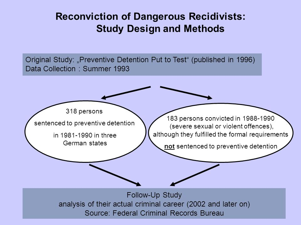 "Original Study: ""Preventive Detention Put to Test (published in 1996) Data Collection : Summer 1993 318 persons sentenced to preventive detention in 1981-1990 in three German states Reconviction of Dangerous Recidivists: Study Design and Methods 183 persons convicted in 1988-1990 (severe sexual or violent offences), although they fulfilled the formal requirements not sentenced to preventive detention Follow-Up Study analysis of their actual criminal career (2002 and later on) Source: Federal Criminal Records Bureau"