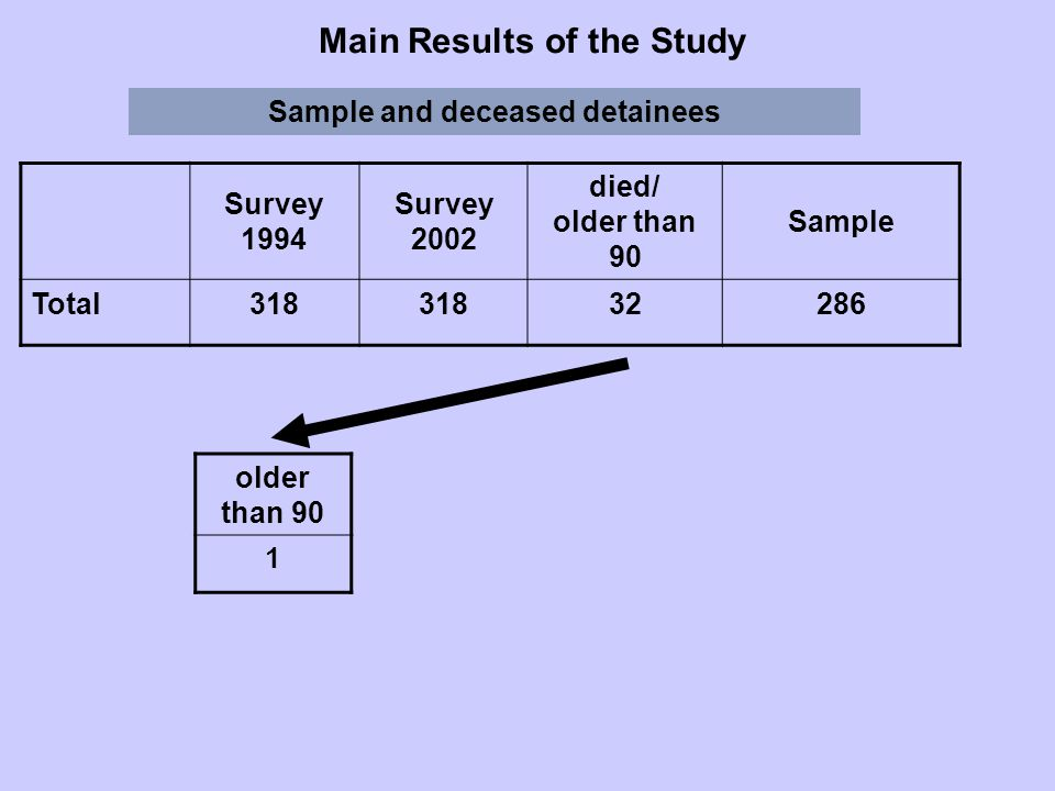 older than 90 1 Main Results of the Study Sample and deceased detainees Survey 1994 Survey 2002 died/ older than 90 Sample Total318 32286