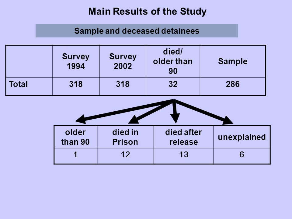 older than 90 died in Prison died after release unexplained 112136 Main Results of the Study Sample and deceased detainees Survey 1994 Survey 2002 died/ older than 90 Sample Total318 32286
