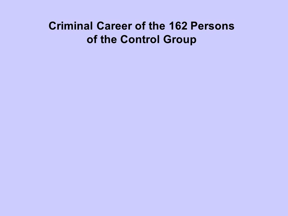 Criminal Career of the 162 Persons of the Control Group