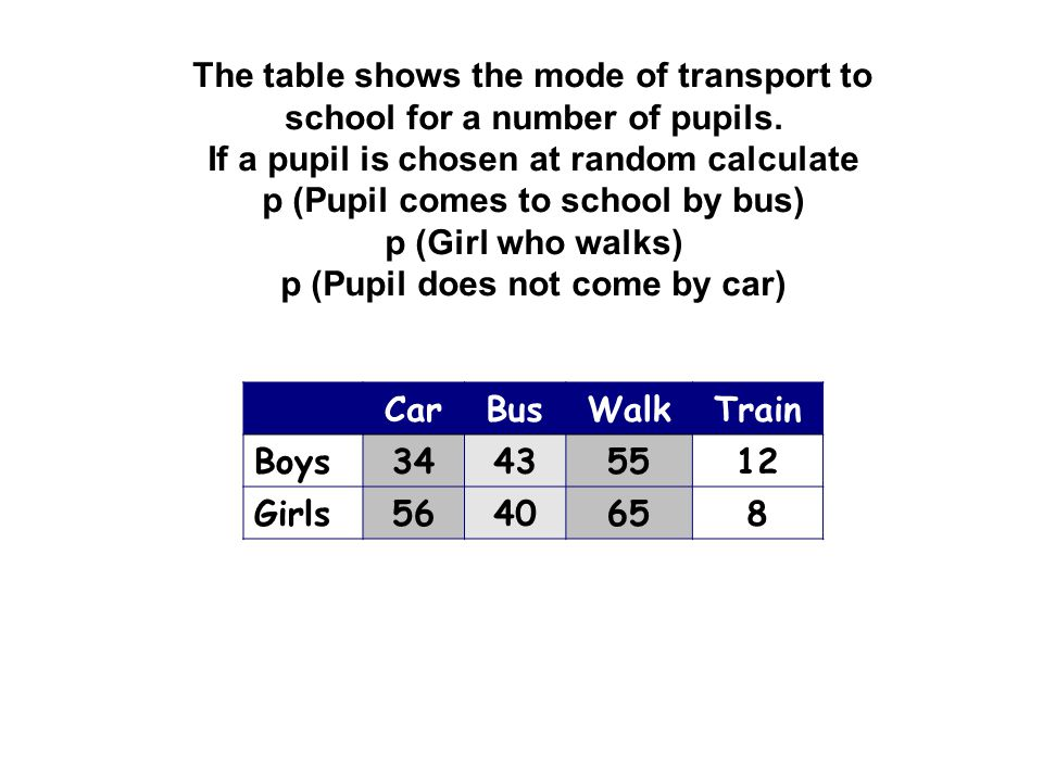 A survey was carried out to see how many books were being carried by pupils in their schoolbags.