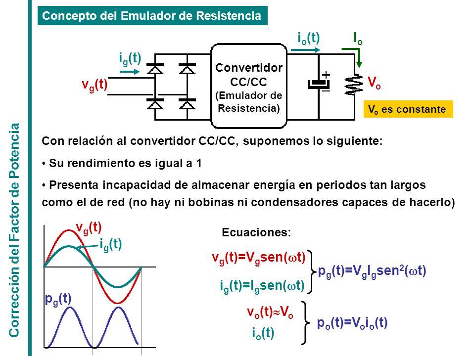 Corrección del Factor de Potencia v g (t)=V g sen(  t) i g (t)=I g sen(  t) Concepto del Emulador de Resistencia Convertidor CC/CC (Emulador de Resistencia) VoVo i o (t)IoIo i g (t) v g (t) V o es constante Con relación al convertidor CC/CC, suponemos lo siguiente: Su rendimiento es igual a 1 Presenta incapacidad de almacenar energía en periodos tan largos como el de red (no hay ni bobinas ni condensadores capaces de hacerlo) Ecuaciones: p g (t)=V g I g sen 2 (  t) v o (t)  V o i o (t) p g (t) v g (t) i g (t) p o (t)=V o i o (t)