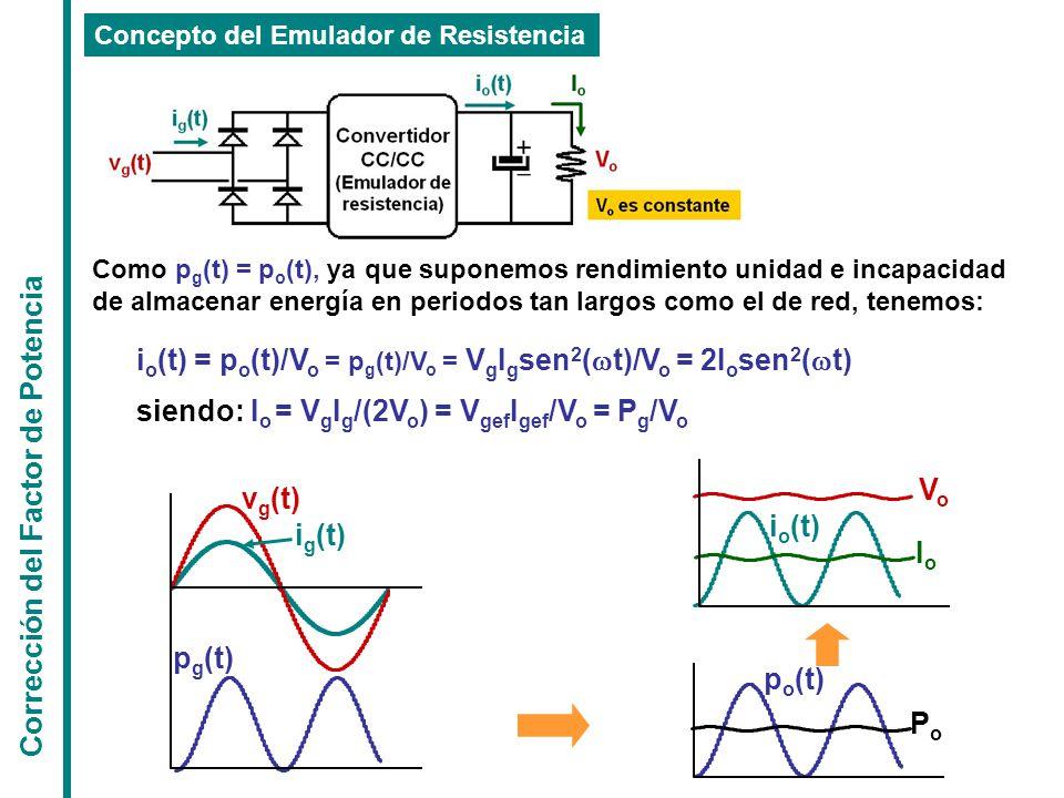 Corrección del Factor de Potencia Concepto del Emulador de Resistencia i o (t) IoIo p o (t) PoPo Como p g (t) = p o (t), ya que suponemos rendimiento unidad e incapacidad de almacenar energía en periodos tan largos como el de red, tenemos: i o (t) = p o (t)/V o = p g (t)/V o = V g I g sen 2 (  t)/V o = 2I o sen 2 (  t) siendo: I o = V g I g /(2V o ) = V gef I gef /V o = P g /V o p g (t) i g (t) v g (t) VoVo