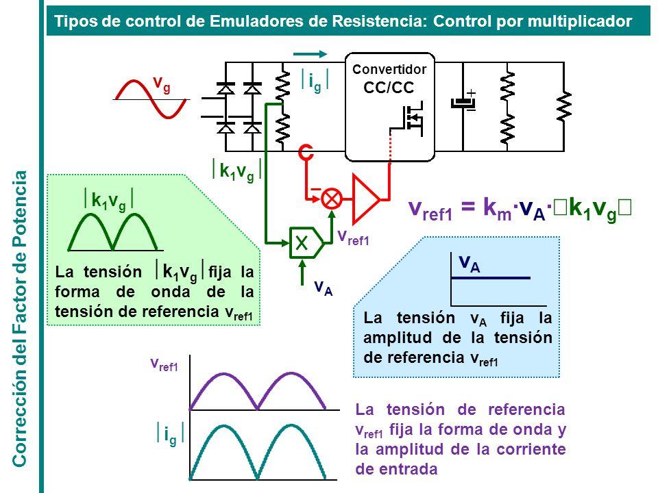 Corrección del Factor de Potencia Tipos de control de Emuladores de Resistencia: Control por multiplicador Convertidor CC/CC igig vgvg v ref1 = k m ·v A ·  k 1 v g  v ref1 vAvA k1vgk1vg k1vgk1vg La tensión  k 1 v g  fija la forma de onda de la tensión de referencia v ref1 vAvA La tensión v A fija la amplitud de la tensión de referencia v ref1 igig v ref1 La tensión de referencia v ref1 fija la forma de onda y la amplitud de la corriente de entrada