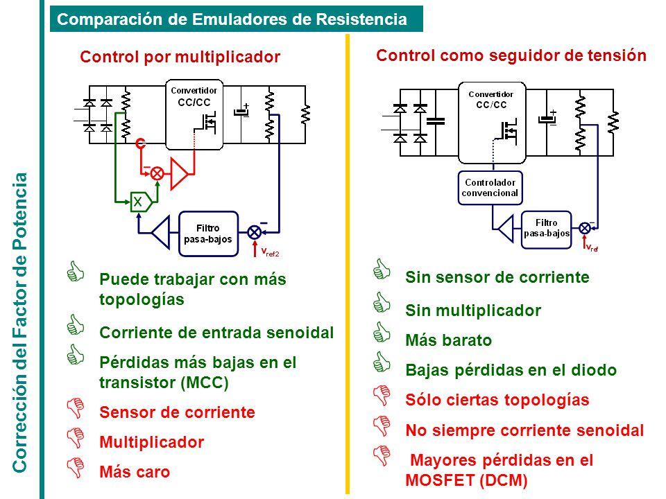  Puede trabajar con más topologías  Corriente de entrada senoidal  Pérdidas más bajas en el transistor (MCC)  Sensor de corriente  Multiplicador  Más caro  Sin sensor de corriente  Sin multiplicador  Más barato  Bajas pérdidas en el diodo  Sólo ciertas topologías  No siempre corriente senoidal  Mayores pérdidas en el MOSFET (DCM) Corrección del Factor de Potencia Comparación de Emuladores de Resistencia Control por multiplicador Control como seguidor de tensión