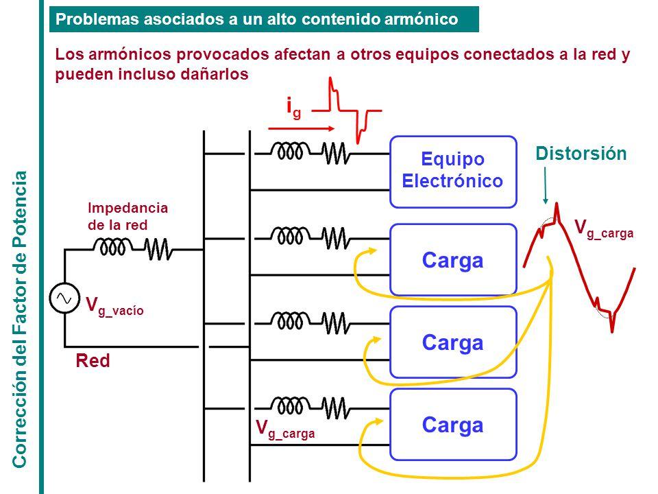 Corrección del Factor de Potencia Los armónicos provocados afectan a otros equipos conectados a la red y pueden incluso dañarlos Problemas asociados a un alto contenido armónico Carga Equipo Electrónico Impedancia de la red Red Carga V g_vacío V g_carga igig Distorsión V g_carga