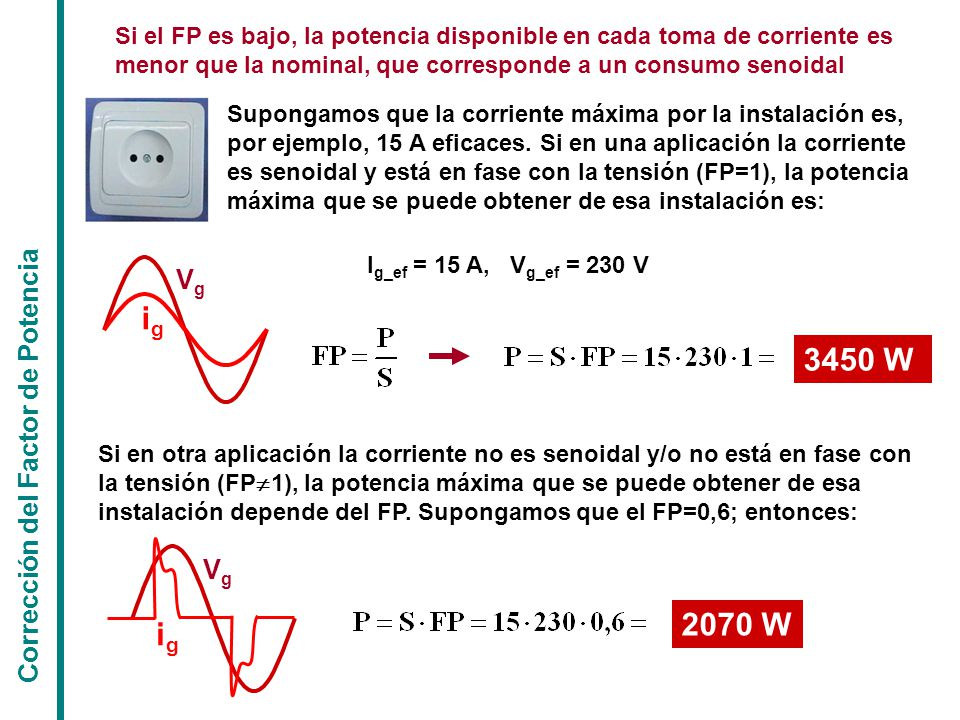 Corrección del Factor de Potencia Si el FP es bajo, la potencia disponible en cada toma de corriente es menor que la nominal, que corresponde a un consumo senoidal I g_ef = 15 A, V g_ef = 230 V 3450 W 2070 W Si en otra aplicación la corriente no es senoidal y/o no está en fase con la tensión (FP  1), la potencia máxima que se puede obtener de esa instalación depende del FP.
