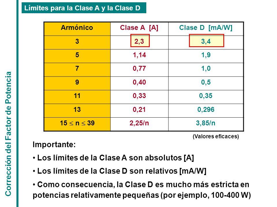 ArmónicoClase A [A]Clase D [mA/W] 32,33,4 51,141,9 70,771,0 90,400,5 110,330,35 130,210,296 15  n  39 2,25/n3,85/n Límites para la Clase A y la Clase D Importante: Los límites de la Clase A son absolutos [A] Los límites de la Clase D son relativos [mA/W] Como consecuencia, la Clase D es mucho más estricta en potencias relativamente pequeñas (por ejemplo, 100-400 W) Corrección del Factor de Potencia (Valores eficaces)