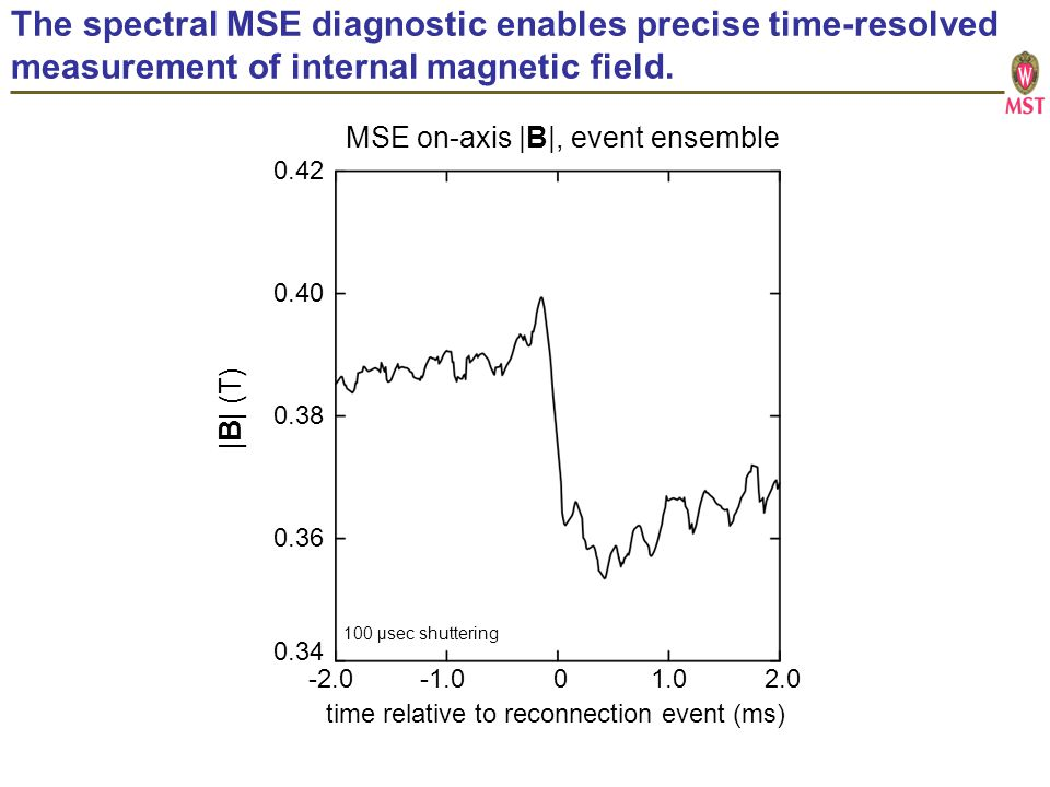 The spectral MSE diagnostic enables precise time-resolved measurement of internal magnetic field.