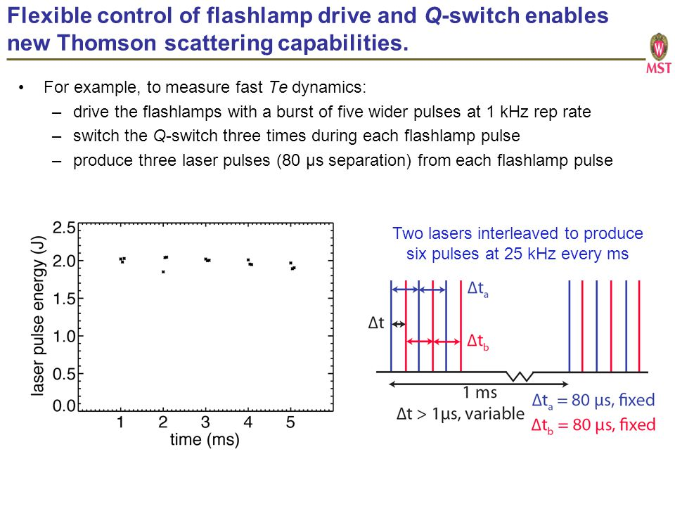 Flexible control of flashlamp drive and Q-switch enables new Thomson scattering capabilities.