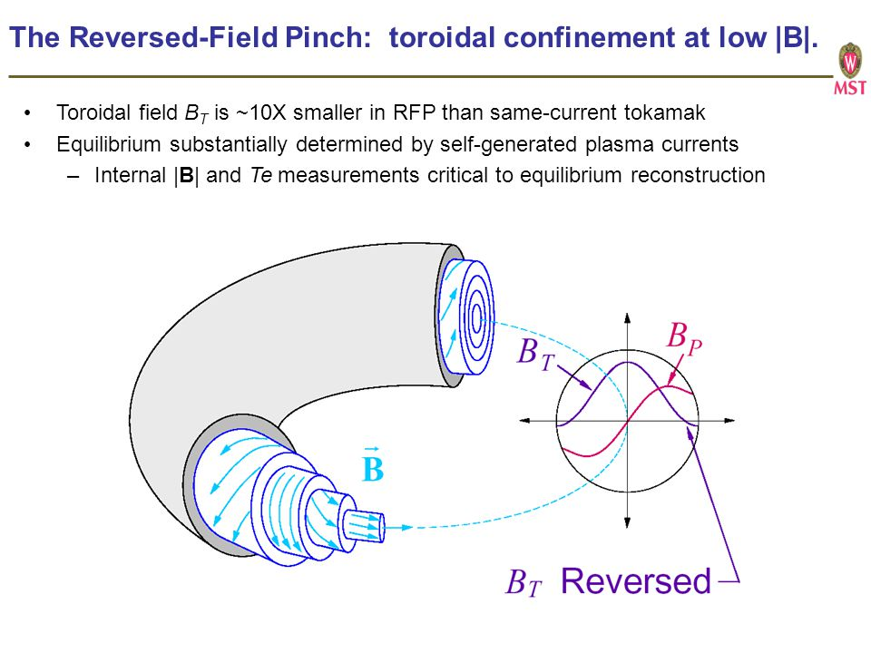 The Reversed-Field Pinch: toroidal confinement at low |B|.