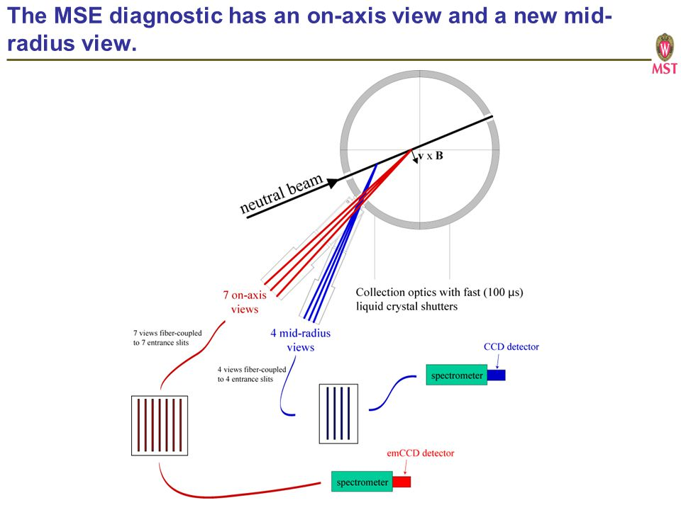 The MSE diagnostic has an on-axis view and a new mid- radius view.