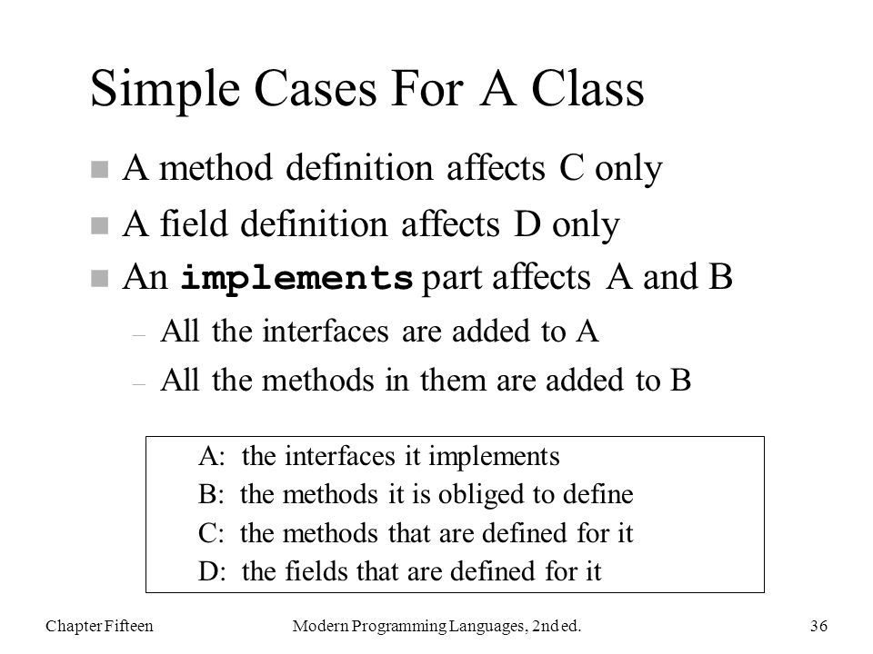 Simple Cases For A Class n A method definition affects C only n A field definition affects D only An implements part affects A and B – All the interfaces are added to A – All the methods in them are added to B Chapter FifteenModern Programming Languages, 2nd ed.36 A: the interfaces it implements B: the methods it is obliged to define C: the methods that are defined for it D: the fields that are defined for it
