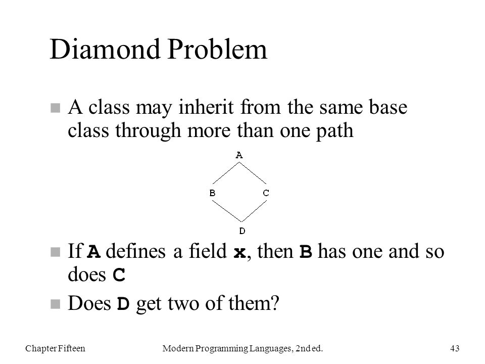Diamond Problem n A class may inherit from the same base class through more than one path If A defines a field x, then B has one and so does C Does D get two of them.