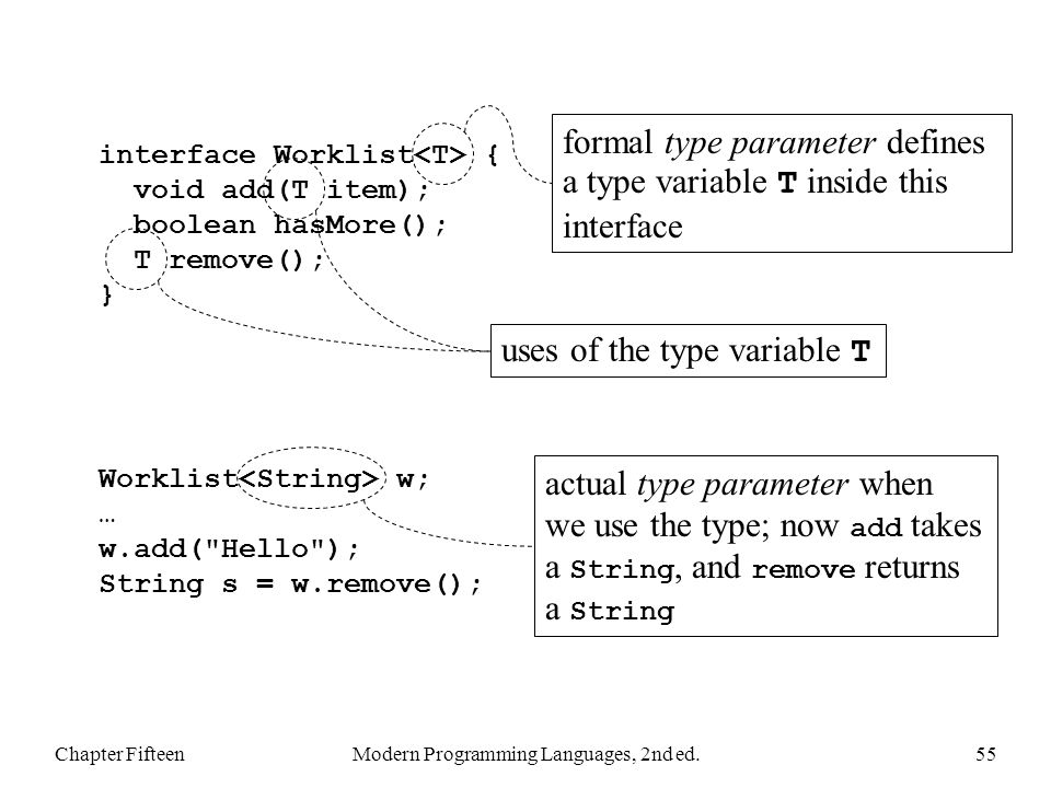 Chapter FifteenModern Programming Languages, 2nd ed.55 interface Worklist { void add(T item); boolean hasMore(); T remove(); } formal type parameter defines a type variable T inside this interface uses of the type variable T Worklist w; … w.add( Hello ); String s = w.remove(); actual type parameter when we use the type; now add takes a String, and remove returns a String