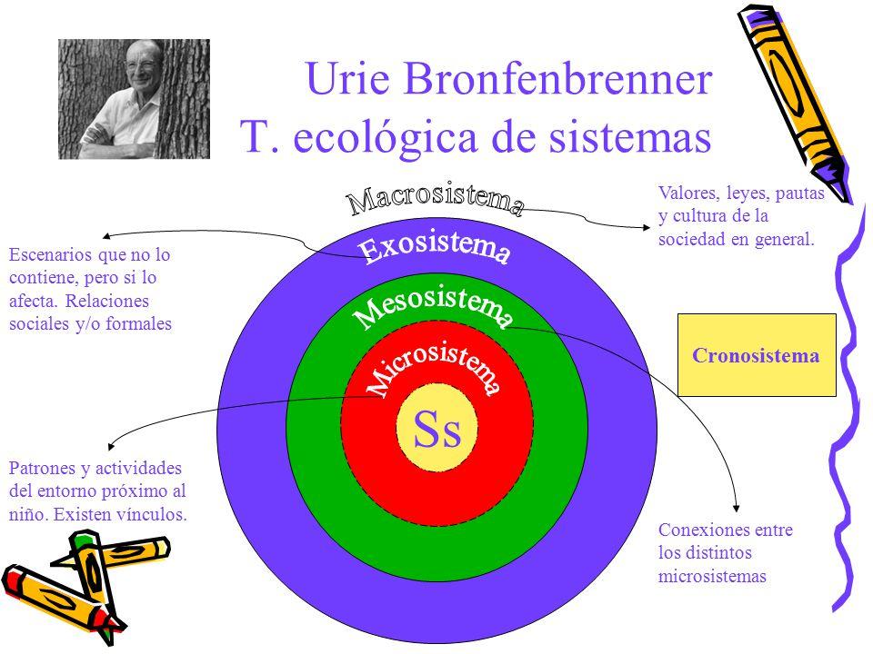 Urie Bronfenbrenner T. ecológica de sistemas Ss Patrones y actividades del entorno próximo al niño. Existen vínculos. Conexiones entre los distintos m