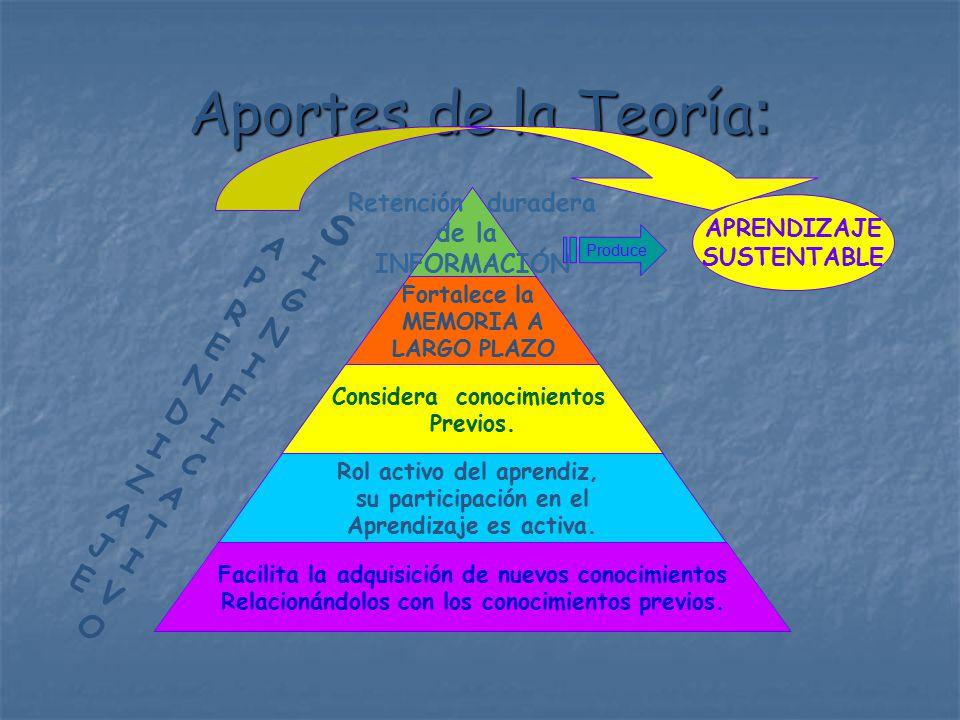 Aportes de la Teoría : SIGNIFICATIVOSIGNIFICATIVO Produce APRENDIZAJE SUSTENTABLE APRENDIZAJEAPRENDIZAJE