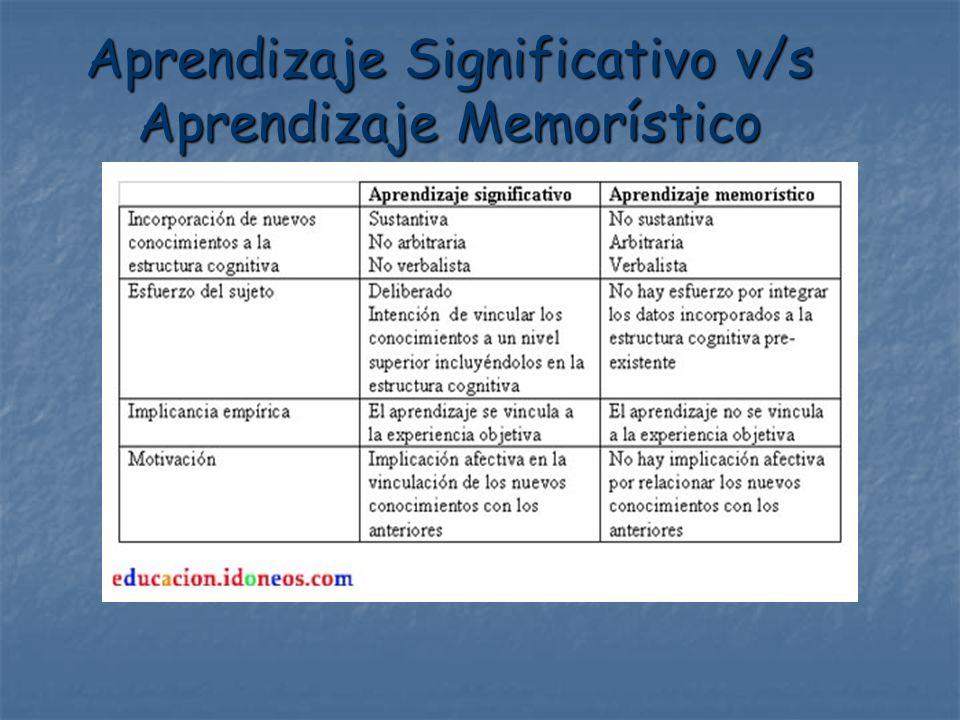 Aprendizaje Significativo v/s Aprendizaje Memorístico