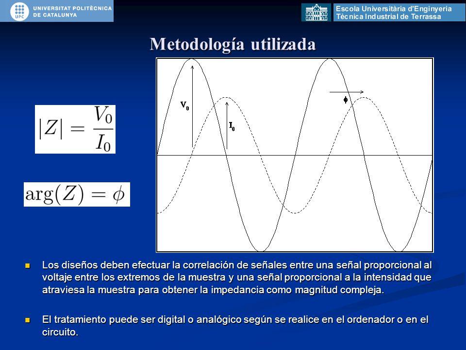 Metodología utilizada Los diseños deben efectuar la correlación de señales entre una señal proporcional al voltaje entre los extremos de la muestra y una señal proporcional a la intensidad que atraviesa la muestra para obtener la impedancia como magnitud compleja.