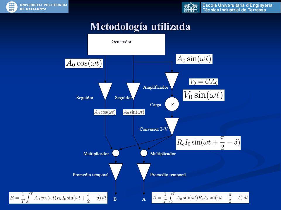 Metodología utilizada Generador Seguidor Amplificador CargaZ Conversor I- V Multiplicador Promedio temporal BA