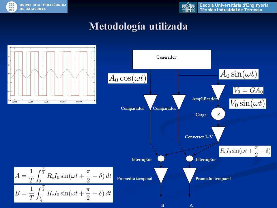 Metodología utilizada BA Generador Comparador Amplificador CargaZ Conversor I- V Interruptor Promedio temporal Comparador