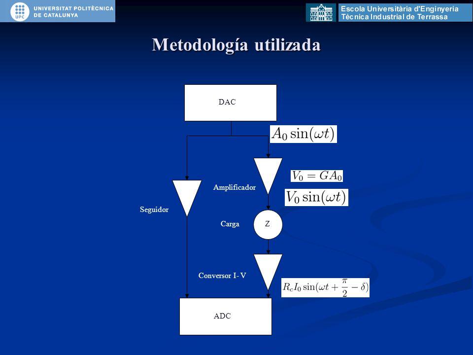 Metodología utilizada DAC Seguidor Amplificador CargaZ Conversor I- V ADC
