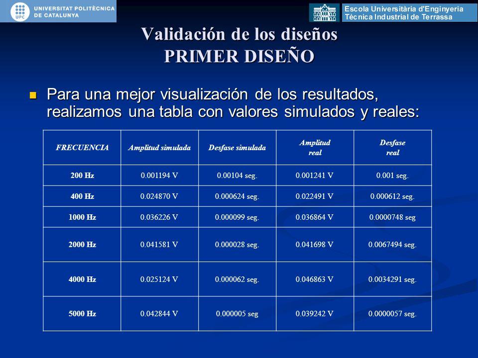 Para una mejor visualización de los resultados, realizamos una tabla con valores simulados y reales: Para una mejor visualización de los resultados, realizamos una tabla con valores simulados y reales: FRECUENCIAAmplitud simuladaDesfase simulada Amplitud real Desfase real 200 Hz0.001194 V0.00104 seg.0.001241 V0.001 seg.
