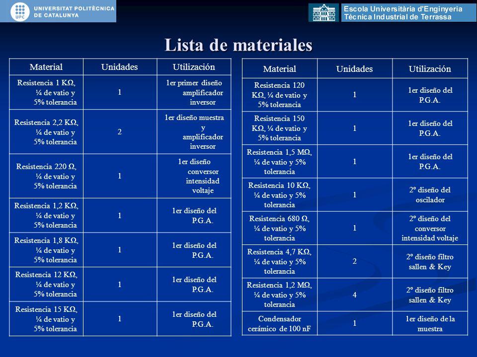 Lista de materiales MaterialUnidadesUtilización Resistencia 1 KΩ, ¼ de vatio y 5% tolerancia 1 1er primer diseño amplificador inversor Resistencia 2,2 KΩ, ¼ de vatio y 5% tolerancia 2 1er diseño muestra y amplificador inversor Resistencia 220 Ω, ¼ de vatio y 5% tolerancia 1 1er diseño conversor intensidad voltaje Resistencia 1,2 KΩ, ¼ de vatio y 5% tolerancia 1 1er diseño del P.G.A.
