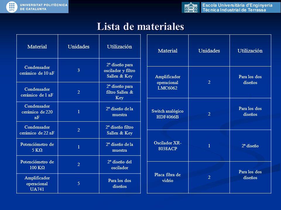 Lista de materiales MaterialUnidadesUtilización Condensador cerámico de 10 nF 3 2º diseño para oscilador y filtro Sallen & Key Condensador cerámico de 1 nF 2 2º diseño para filtro Sallen & Key Condensador cerámico de 220 nF 1 2º diseño de la muestra Condensador cerámico de 22 nF 2 2º diseño filtro Sallen & Key Potenciómetro de 5 KΩ 1 2º diseño de la muestra Potenciómetro de 100 KΩ 2 2º diseño del oscilador Amplificador operacional UA741 5 Para los dos diseños MaterialUnidadesUtilización Amplificador operacional LMC6062 2 Para los dos diseños Switch analógico HDF4066B 2 Para los dos diseños Oscilador XR- 8038ACP 12ª diseño Placa fibra de vidrio 2 Para los dos diseños