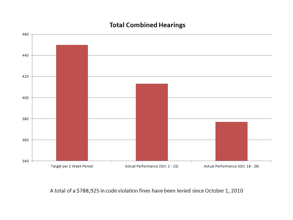 A total of a $788,925 in code violation fines have been levied since October 1, 2010