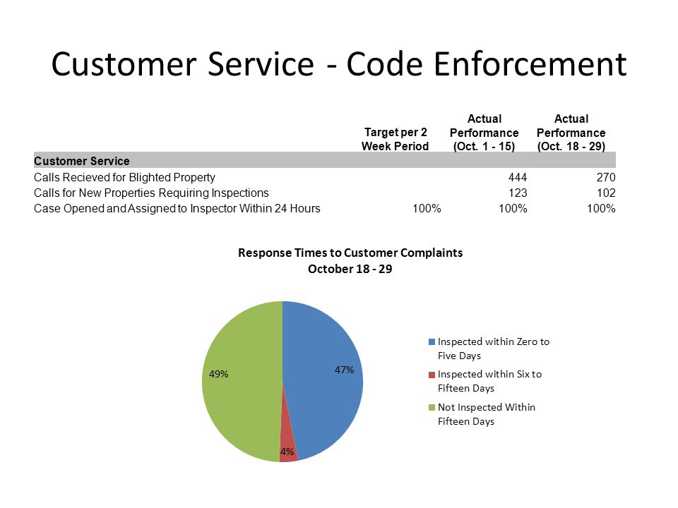 Customer Service - Code Enforcement Target per 2 Week Period Actual Performance (Oct.