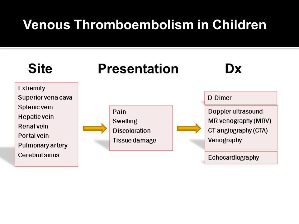 Venous Thromboembolism in Children Site Presentation Dx
