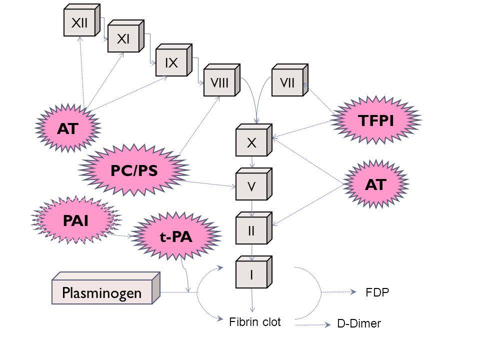 XII XI IX VIII VIIX V II I Fibrin clot AT PC/PS t-PA TFPI D-Dimer FDP Plasminogen PAI