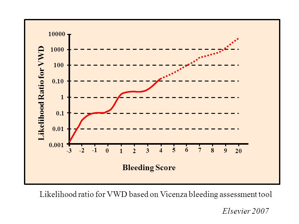 0.001 0.01 0.1 1 0.10 100 1000 10000 -3 -2 0 12 3 4 5 6 7 8 9 20 Likelihood ratio for VWD based on Vicenza bleeding assessment tool Elsevier 2007 Blee