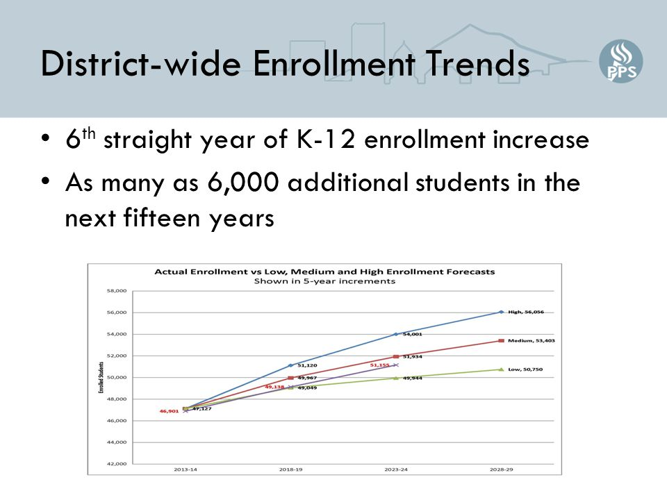 District-wide Enrollment Trends 6 th straight year of K-12 enrollment increase As many as 6,000 additional students in the next fifteen years