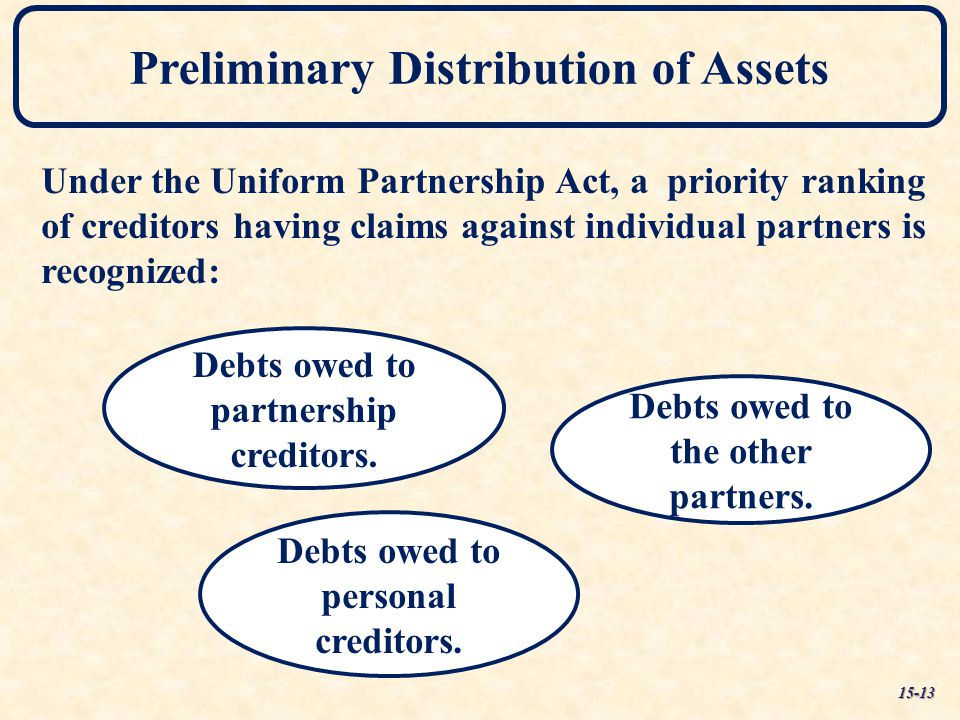 Preliminary Distribution of Assets Debts owed to personal creditors. Debts owed to partnership creditors. Debts owed to the other partners. Under the