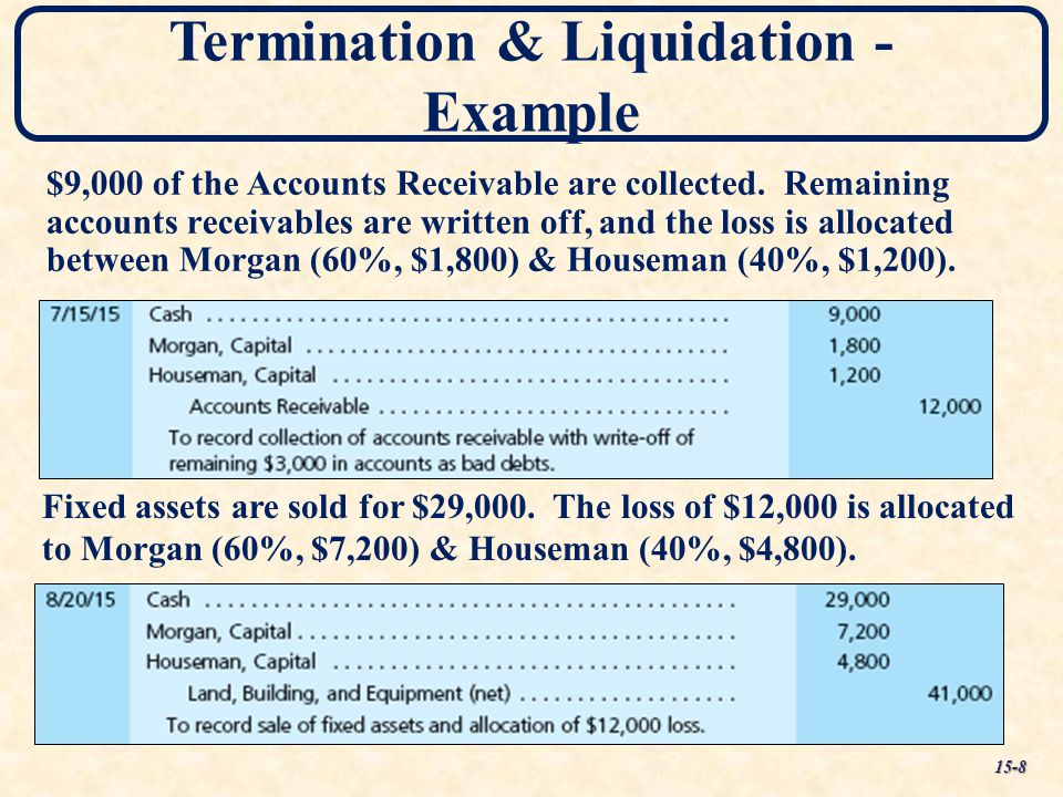 Termination & Liquidation - Example $9,000 of the Accounts Receivable are collected. Remaining accounts receivables are written off, and the loss is a