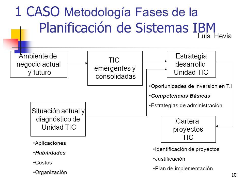 10 1 CASO Metodología Fases de la Planificación de Sistemas IBM Ambiente de negocio actual y futuro TIC emergentes y consolidadas Situación actual y d