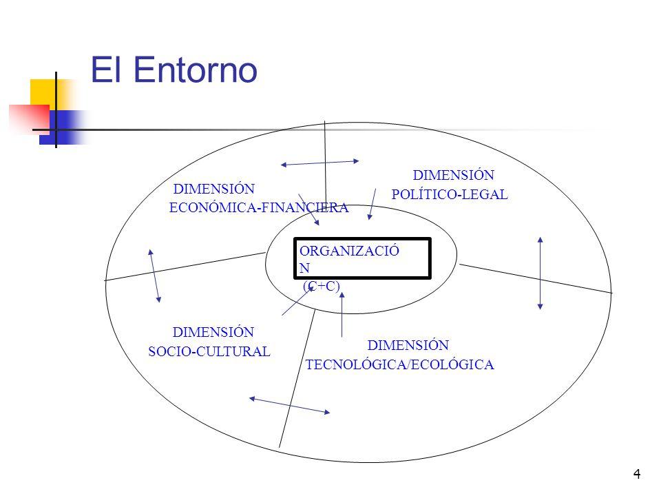 4 El Entorno ORGANIZACIÓ N (C+C) DIMENSIÓN POLÍTICO-LEGAL DIMENSIÓN ECONÓMICA-FINANCIERA DIMENSIÓN SOCIO-CULTURAL DIMENSIÓN TECNOLÓGICA/ECOLÓGICA