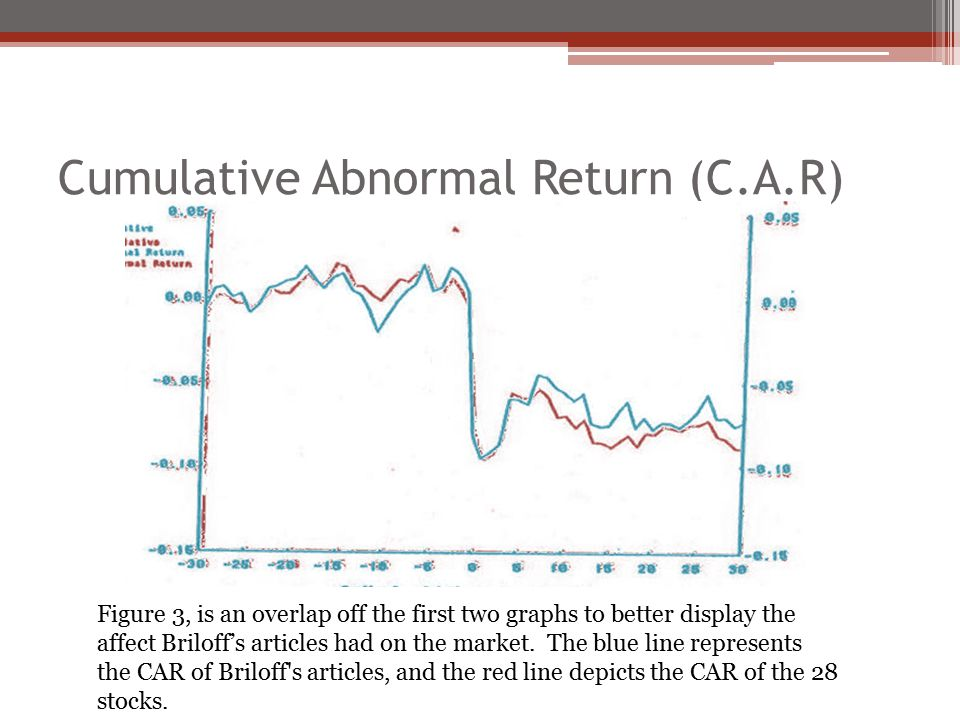 Cumulative Abnormal Return (C.A.R) Figure 3, is an overlap off the first two graphs to better display the affect Briloff's articles had on the market.
