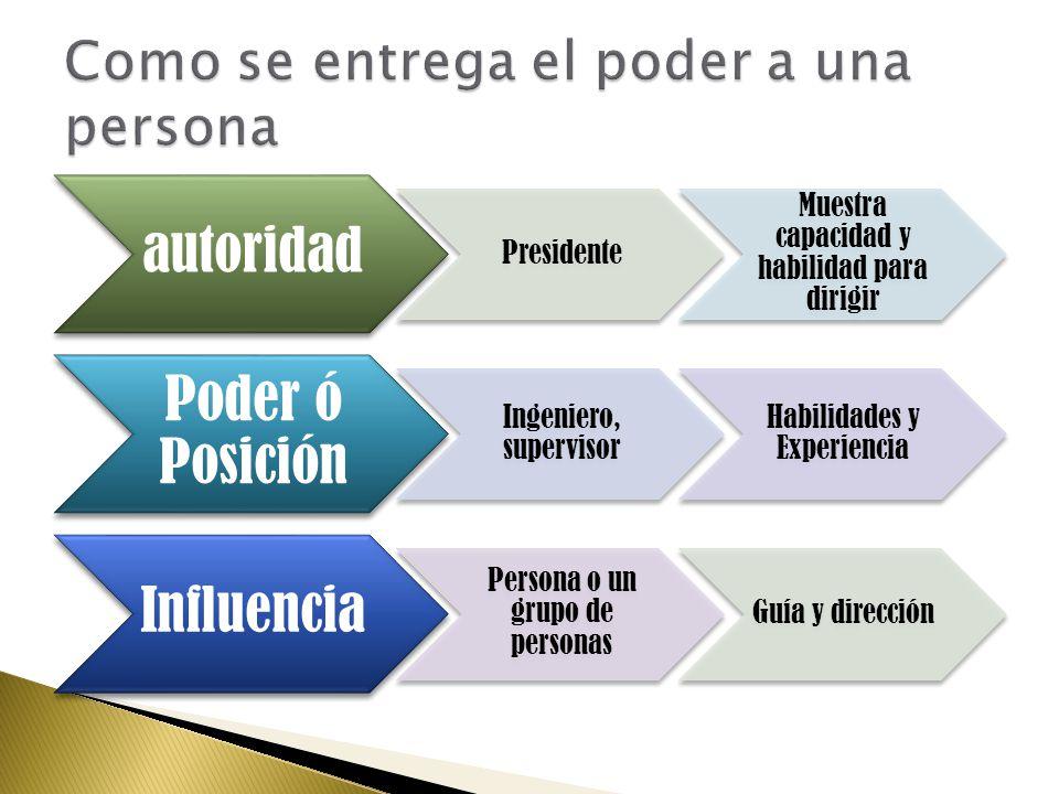 autoridad Presidente Muestra capacidad y habilidad para dirigir Poder ó Posición Ingeniero, supervisor Habilidades y Experiencia Influencia Persona o un grupo de personas Guía y dirección