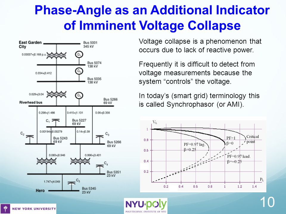Phase-Angle as an Additional Indicator of Imminent Voltage Collapse 10 Voltage collapse is a phenomenon that occurs due to lack of reactive power. Fre