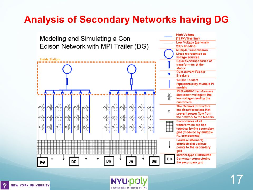Analysis of Secondary Networks having DG 17